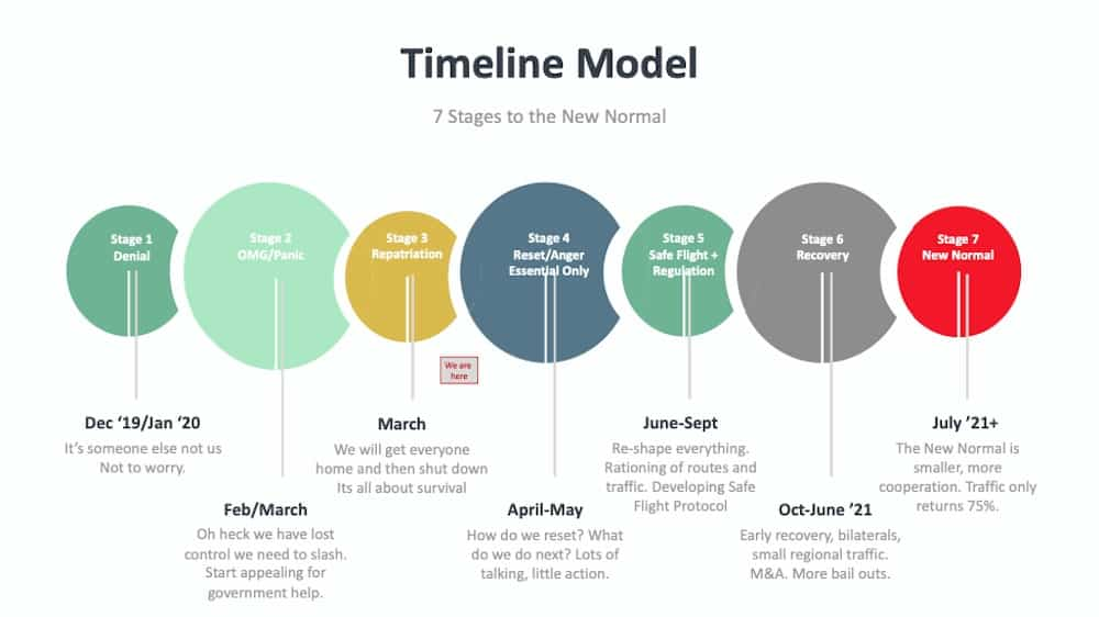 WIT - The 7 Stages to the New Norm